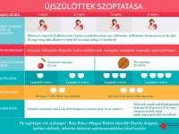 Új szoptatási infografika segíti a kecskeméti kórházban az édesanyákat